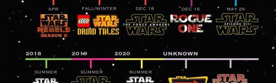 Star Wars – L'infographie pour les années à venir